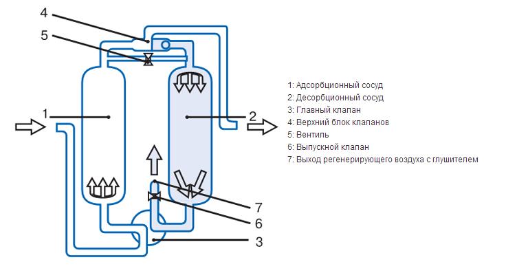 Схема воздушного осушителя