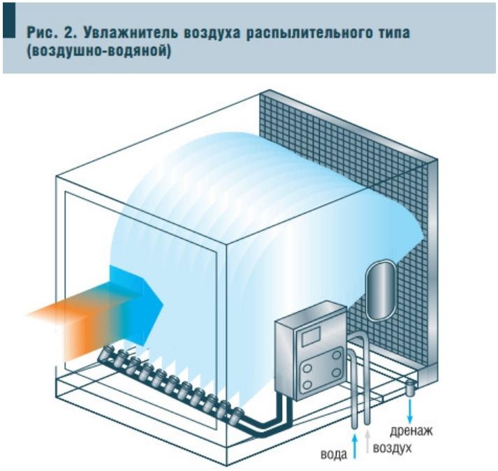Охлаждение и увлажнение воздуха